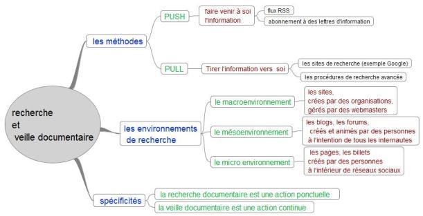 Définir les informations d'identification de la source de données